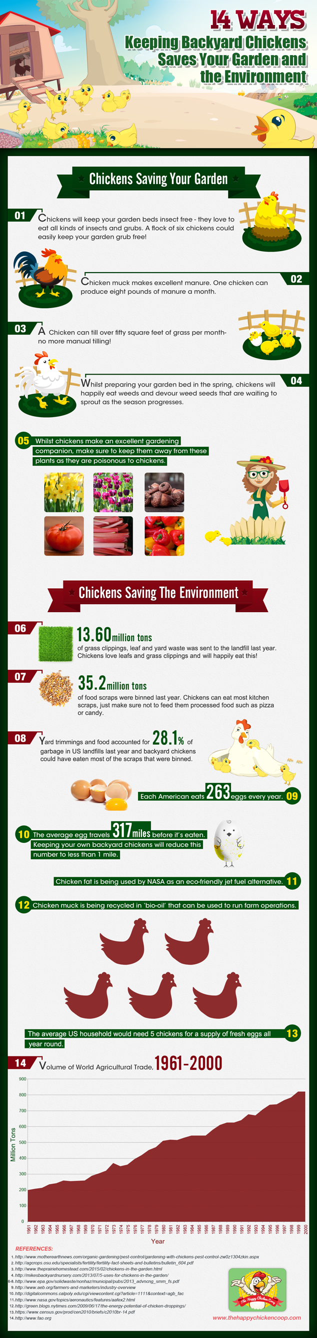 14 Ways Keeping Backyard Chickens Saves Your Garden and the Environment