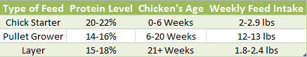 Chicken Feed Chart