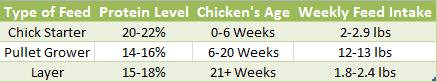 Chicken Feed Chart