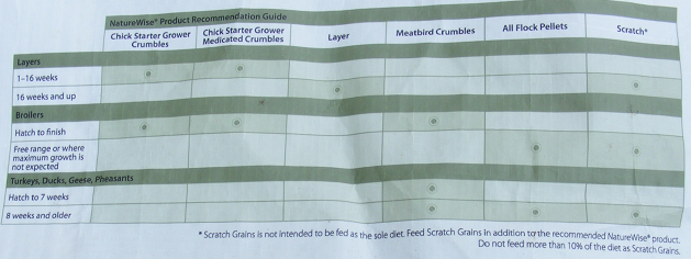 Nutritional Requirements Grid