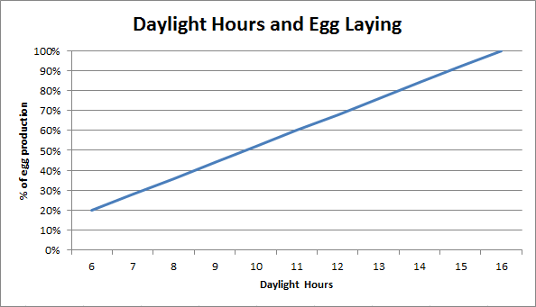 Daylight Hours and Egg Laying